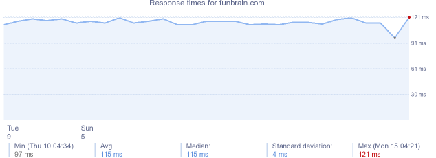 load time for funbrain.com