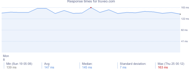 load time for truveo.com