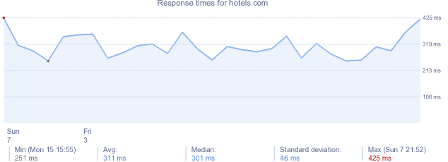 load time for hotels.com