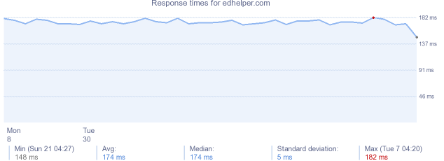 load time for edhelper.com