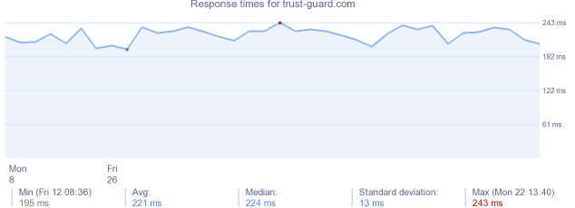 load time for trust-guard.com