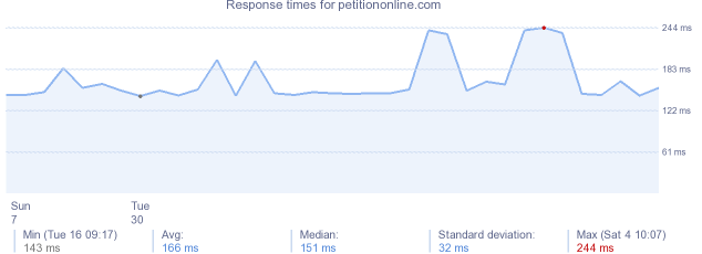 load time for petitiononline.com