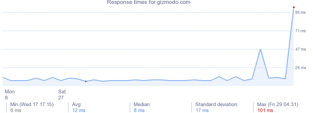 load time for gizmodo.com