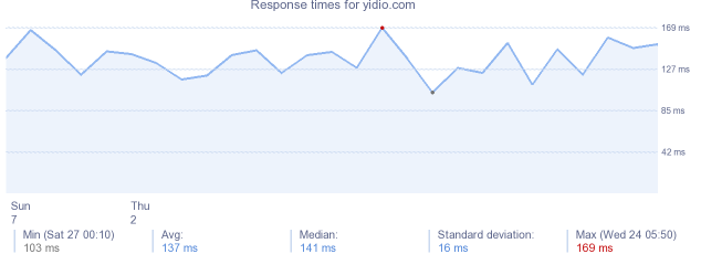 load time for yidio.com