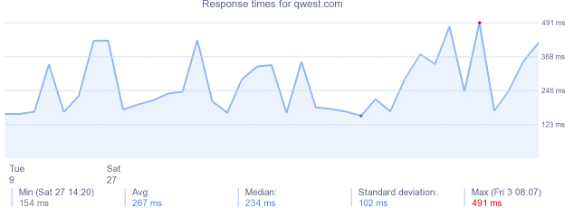 load time for qwest.com