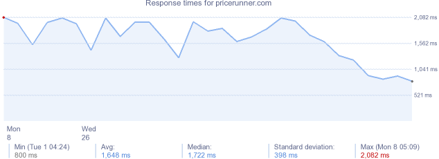 load time for pricerunner.com