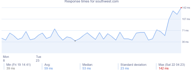 load time for southwest.com
