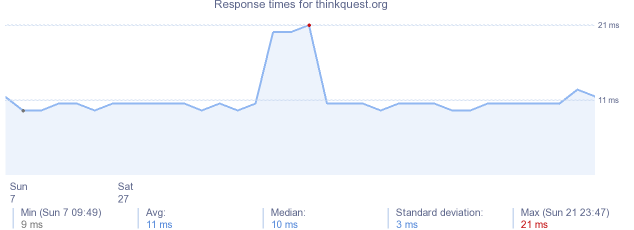 load time for thinkquest.org