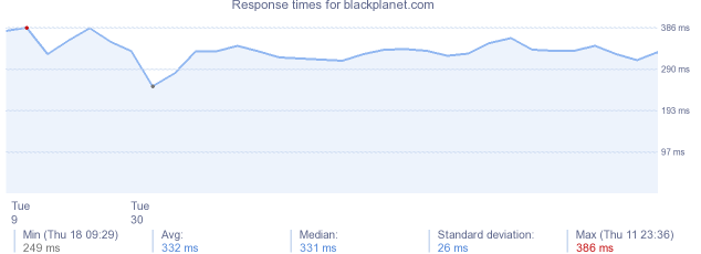load time for blackplanet.com