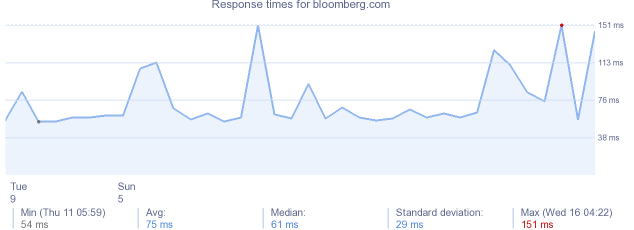 load time for bloomberg.com