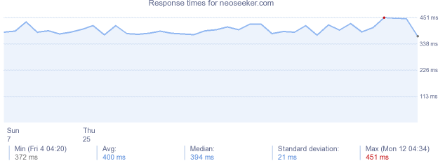 load time for neoseeker.com