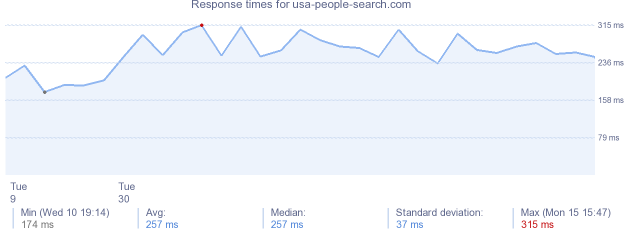 load time for usa-people-search.com