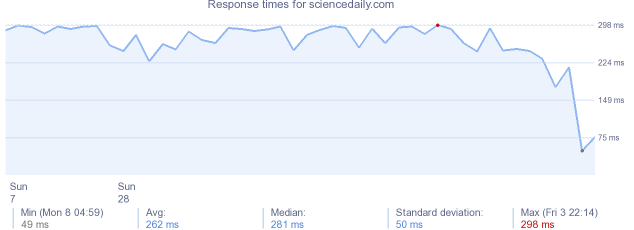 load time for sciencedaily.com