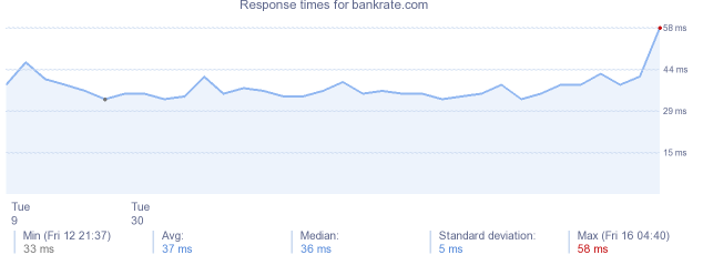 load time for bankrate.com