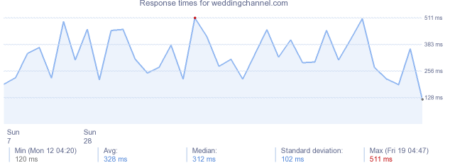 load time for weddingchannelcom