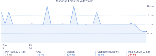 load time for yellow.com