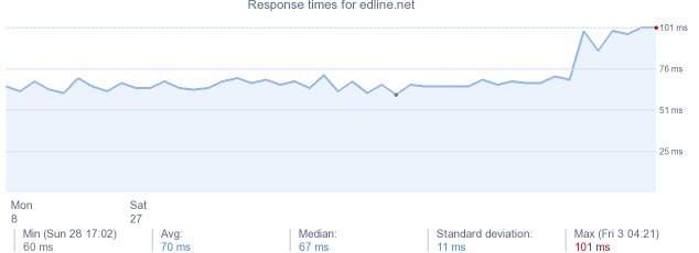 load time for edline.net