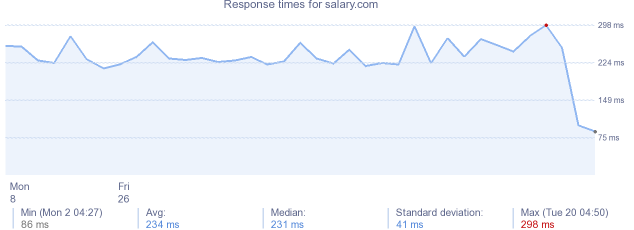 load time for salary.com