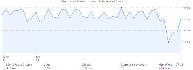load time for worldofwarcraft.com