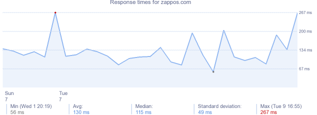 load time for zappos.com
