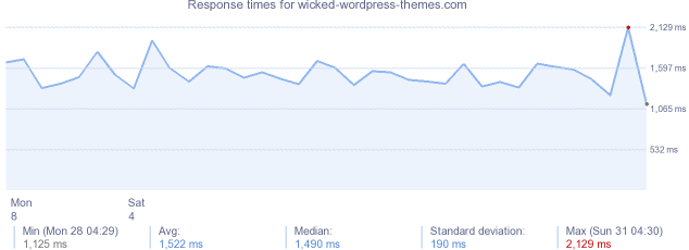 load time for wicked-wordpress-themes.com