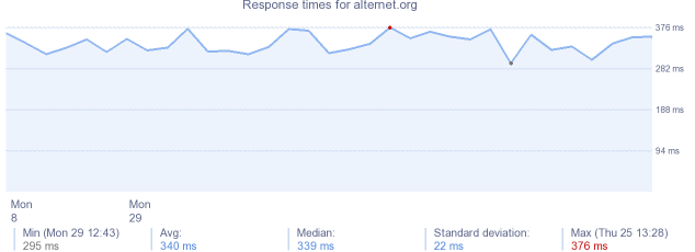 load time for alternet.org