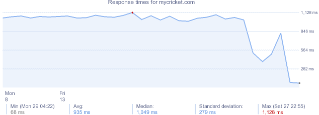 load time for mycricket.com