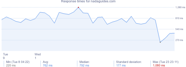 load time for nadaguides.com