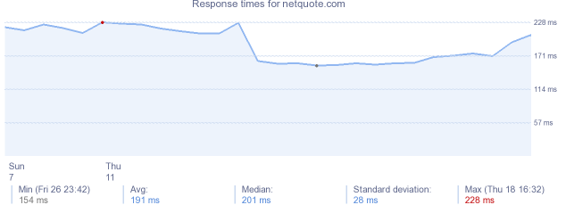 load time for netquote.com