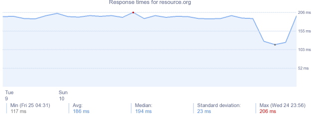 load time for resource.org
