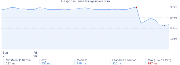 load time for oyunskor.com