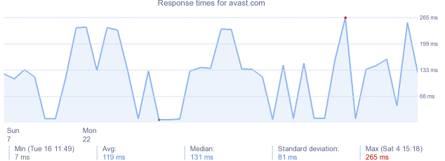 load time for avast.com