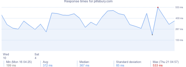 load time for pillsbury.com
