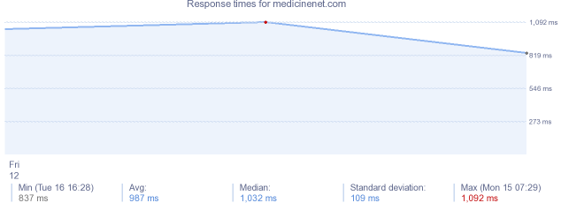 load time for medicinenet.com