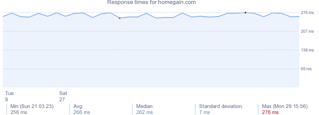 load time for homegain.com