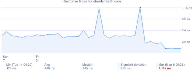 load time for steadyhealth.com