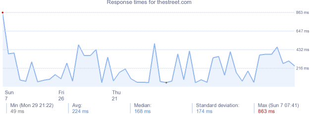 load time for thestreet.com