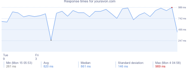 Youravon.com+login