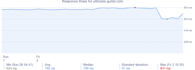 load time for ultimate-guitar.com