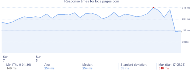 load time for localpages.com