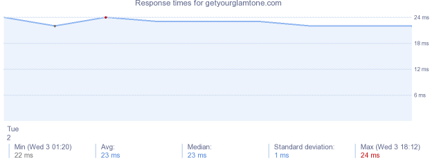 load time for getyourglamtone.com