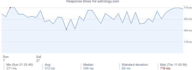 load time for astrology.com