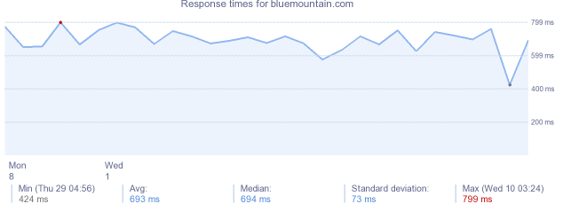 load time for bluemountain.com