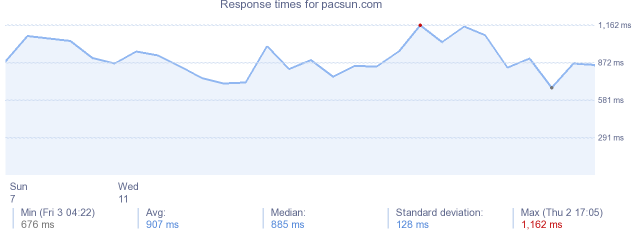 load time for pacsun.com
