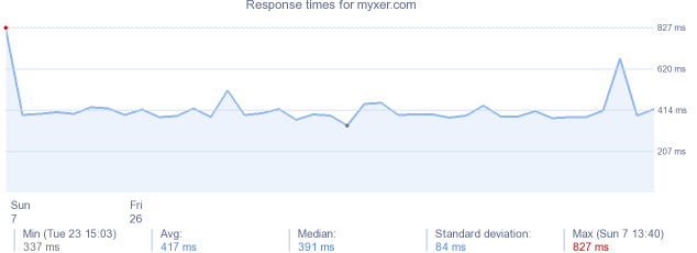load time for myxer.com