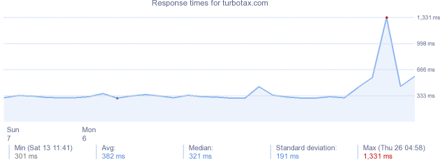 load time for turbotax.com