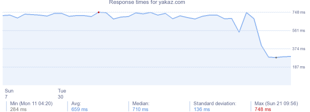 load time for yakaz.com