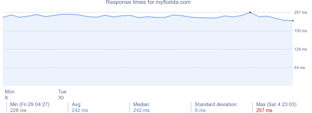 load time for myflorida.com