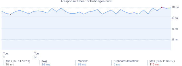 load time for hubpages.com