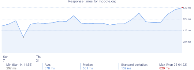 load time for moodle.org
